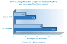 Average Bonus Paid is noticeably lower than Average Maximum Bonus Available