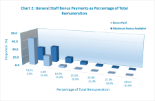 General Staff Bonus payments represent just 53.6 percent of the Maximum available