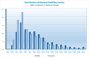 Median General Staff pay in SMEs appears to be higher than the general market