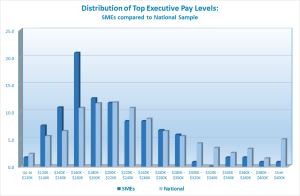Median pay for Top Executives in SMEs does appear to be lower