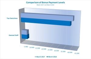 March17 Bonuses